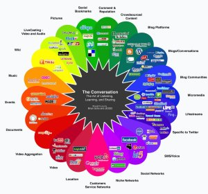 trends vs. platforms